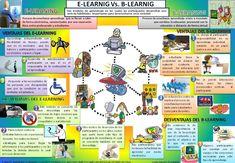 e-learning vs b-learning E Learning, Map, Internet, Google, Templates, Educational Technology, Windows, Location Map, Maps