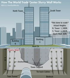 The slurry wall waterproofed the area beneath the towers. World Trade Center Nyc, World Trade Center Buildings, World Trade Towers, World Trade Center Attack, Trade Centre, 11 September 2001, Voyage Usa, Wall Waterproofing, Manhattan New York