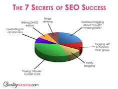 Website creation: optimize your SEO seo sem is crucial. SEO, Social Media and Traffic Services at - Topseooptimization.com!
