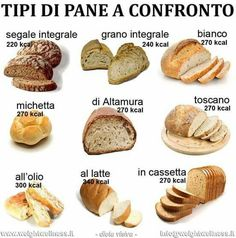 Bakery vocabulary english vocabulary pinterest for Tipi di serpenti nomi