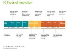 The basis of my Innovation Matrix: 10 types of innovation #germanbacca