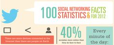 100 Social Media Stats From 2012 [INFOGRAPHIC]