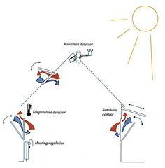 La arquitectura y el aire: ventilación natural. Ramón Araujo. Temas [T]tectonica-online