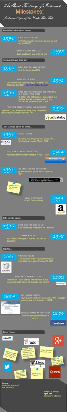 A Short History Of Major Internet Milestones [INFOGRAPHIC]