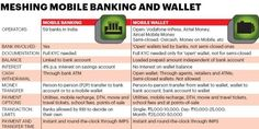 Comparing mobile wallet with mobile banking