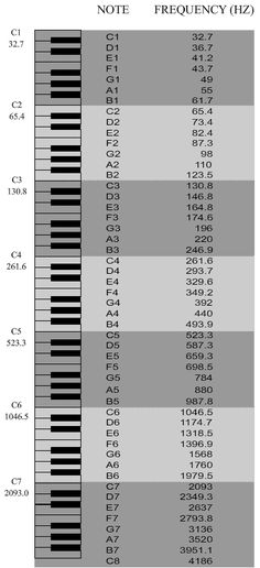 Keyboard Notes By Frequency