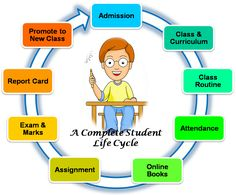 Academic phases of assignment and exams are the most difficult since this is which will decide our future based on the scores we obtained. So to make it easier and better visit at buy dissertation online