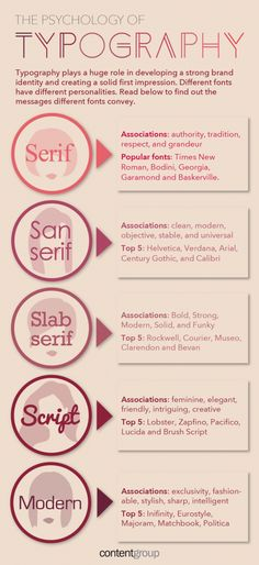 Amazing infographic and blog on the psychology of typography - who knew fonts were so important??