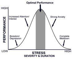 Eventuell total ausgedacht, aber auch mal ganz interessant: How Successful People Stay Calm | Dr. Travis Bradberry –allerdings sieht dieser Graph bei mir völlig anders aus.
