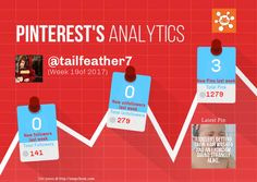 This Pinterest weekly report for tailfeather7 was generated by #Snapchum. Snapchum helps you find recent Pinterest followers, unfollowers and schedule Pins. Find out who doesnot follow you back and unfollow them.