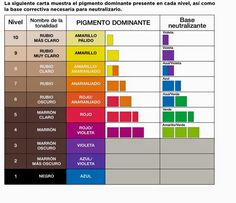 bases de decoloracion - Búsqueda de Google Hair Color Guide, Hair Color Formulas, Hair Cutting Techniques, Hair Color Techniques, Hair Levels, Blond, Hair Foils, Hair Science, Matrix Color