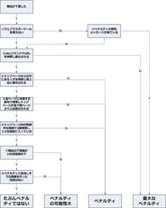 ペナルティ判定チャート