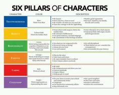 six pillars of character worksheets 6 Pillars Of Character, Character Counts, Character Trait, Character Development, What Is Character, Character Qualities, Character Quotes, Emotional Development, Personal Development