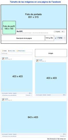 Infografía en la que se muestran las medidas de todas las imágenes que aparecen en una página de Facebook, incluso las de las aplicaciones.