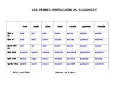 El Conde. fr: Verbes irréguliers au subjonctif présent