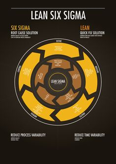 Lean Six Sigma // Information design by Rayz Ong, via Behance