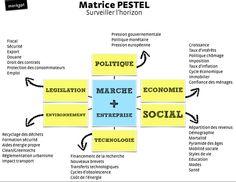 Example of PESTEL analysis