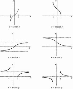 inverse trig graphs - Google Search