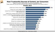 Adobe-Consumer-Views-Trustworthiness-of-Content-Oct2015