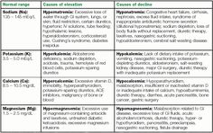 Really need help with electrolytes and fluids | allnurses
