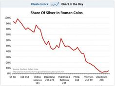 Share of Silver in Roman Coins