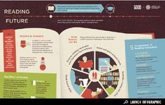 Infographic: Reading for the Future | Infographics on GOOD