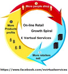 Best E-commerce Solutions, including Web design templates, graphics, audio & video capabilities, animations and message boards, available at a reasonable Cost.