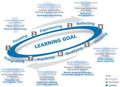 Experiental Learning Activities, Experiential Learning Model, Experiental Activities & Games by HRDQ Learning Methods, Learning Techniques, Learning Goals, Learning Styles, Learning Resources, Activities For Adults, Experiential Learning, Primary Teaching, Leadership Coaching