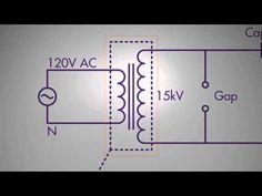 Tesla: Secret Free Energy Generator from Toroid Coils PT 1 –Johnson Morin TPU MEG bendini Keshe - YouTube