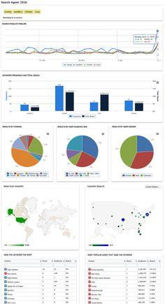 Geo enabled social media monitoring with Social Report - sample report  www.socialreport.com/social-media-monitoring.html