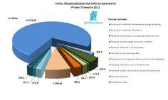 Total Trabajadores por tipo de Contrato (1T-2012)