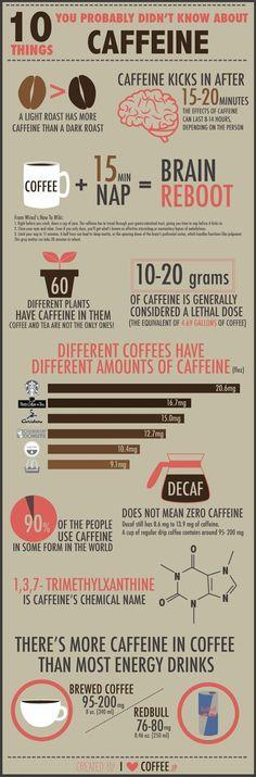 10 Hal Tentang Cafein