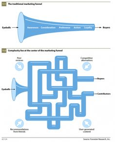 Understanding the path to purchase for online customers