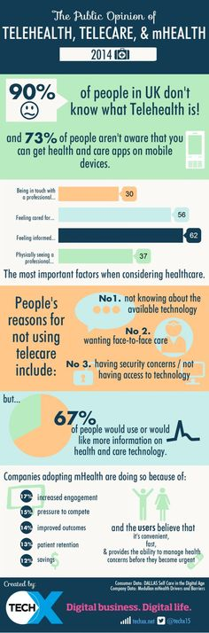 The Public Opinion of Telehealth, Telecare & mHealth Infographic.