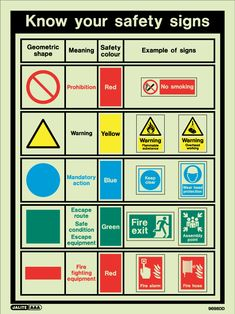 symbols and meanings . and training in the understanding and use of safety signs and symbols Fire Safety Poster, Health And Safety Poster, Safety Posters, Safety Signs And Symbols, Safety Rules, Food Safety Training, Mental Health Programs, Safety Slogans, Danger Signs