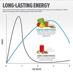 The lowdown on why I pick and choose my carbs so carefully and why I seem to be low carbing or low gi'ing alot of the time. At the end of the day though it is calories in vs calories out when determining weight loss or gain. It is what these calories consist of which determines the quality of the loss (muscle spared) or gain (fat gains alongside muscle). #health #healthy #eatclean #cleaneating #fitfood #carbs #energy #eathealthy #diet #nutrition #personaltrainer #wellbeing #exercise…