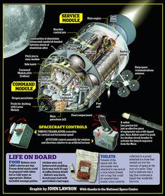 Apollo Space Program, Nasa Space Program, Sistema Solar, Kerbal Space Program, Apollo 11 Mission, Mission Control, Cultura General, Space Rocket, Space And Astronomy