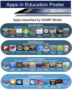 iPad Apps Classified by SAMR model ~ Educational Technology and Mobile Learning
