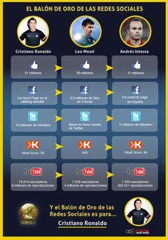 Infografía Balón de Oro 2012 #Messi #CristianoRonaldo #Iniesta