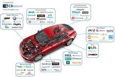 auto startups