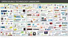 SOA .ctor: Open Source Landscape v2 including more categories