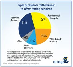 A chart on the types of research used for trading decisions.  Where do you stand?