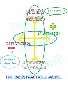 Marketing And Advertising, Fails, Behavior, Map, Activities, Model, Life, Behance