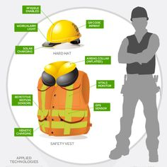 Construction Safety PPE