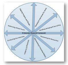 Qualitative research methods and methodology