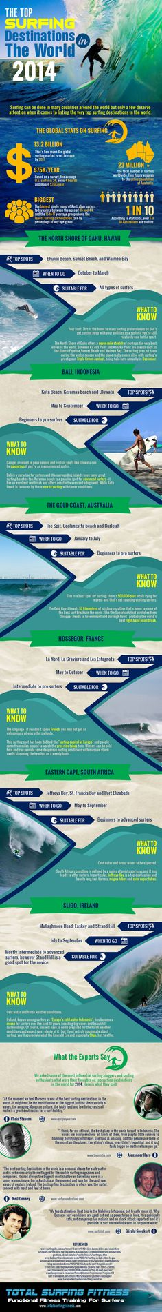 The Top Surfing Destinations in the World 2014 #infographic #Surfing #Travel #Adventure