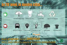 """(03/05/2013) Come sono cambiate le nostre città negli ultimi 20 anni? Il dossier """"Trasformazioni urbane: 20 anni di Ecosistema Urbano"""" --> http://www.legambiente.it/contenuti/dossier/ventanni-di-ecosistema-urbano"""