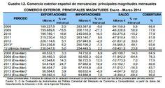 Datos del comercio exterior español en el primer trimestre de 2014 y primeros trimestres de años anteriores