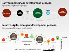 In a lengthier piece a while back I explained what Agile marketing was and provided numeous links to resources and examples. The infographic below explains agile marketing, neatly. Marketing Approach, Marketing Plan, Internet Marketing, Affiliate Marketing, Design Thinking Process, Design Process, Agile Software Development, Product Development, Leadership
