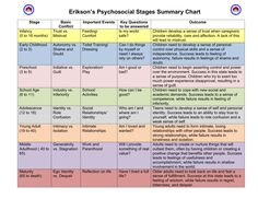 8 Psychosocial Stages Early Childhood Development Stages Chart 8 Stages Of Psychosocial Development Erikson's Psychosocial Stages Summary Chart Psychology Notes, Psychology Studies, Educational Psychology, Developmental Psychology, Educational Theories, Erickson Stages Of Development, Piaget Stages Of Development, Stages Of Psychosocial Development, Child Development Stages